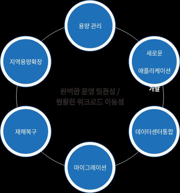 완벽한 운영 일관성 / 원활한 워크로드 이동성
