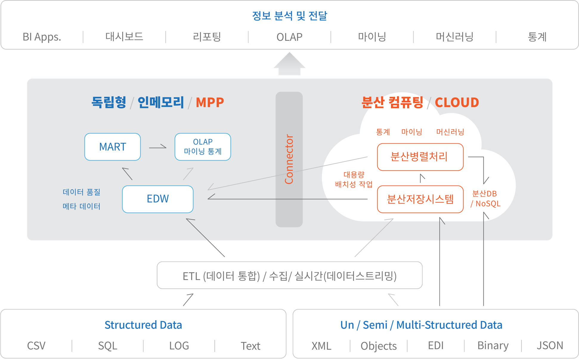 데이터 모델링 이미지