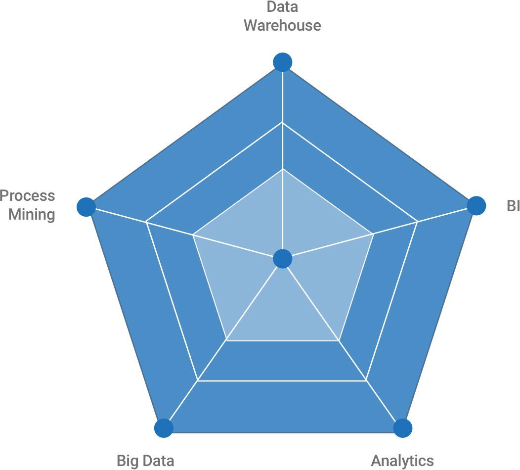 데이터 솔루션 그래프